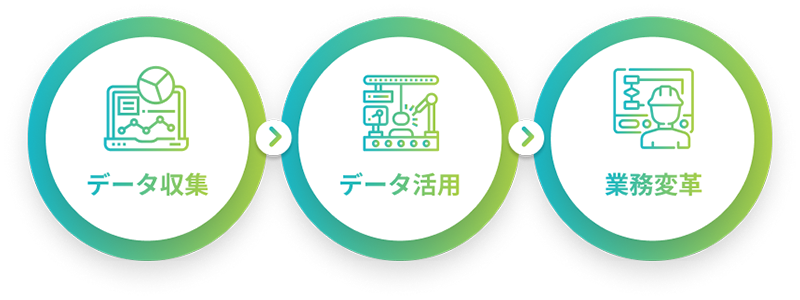 データ収集・データ活用・業務変革