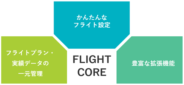 センシンロボティクス、ドローンによる顧客業務自動化を実現する 統合プラットフォーム「SENSYN FLIGHT CORE」の提供を開始
