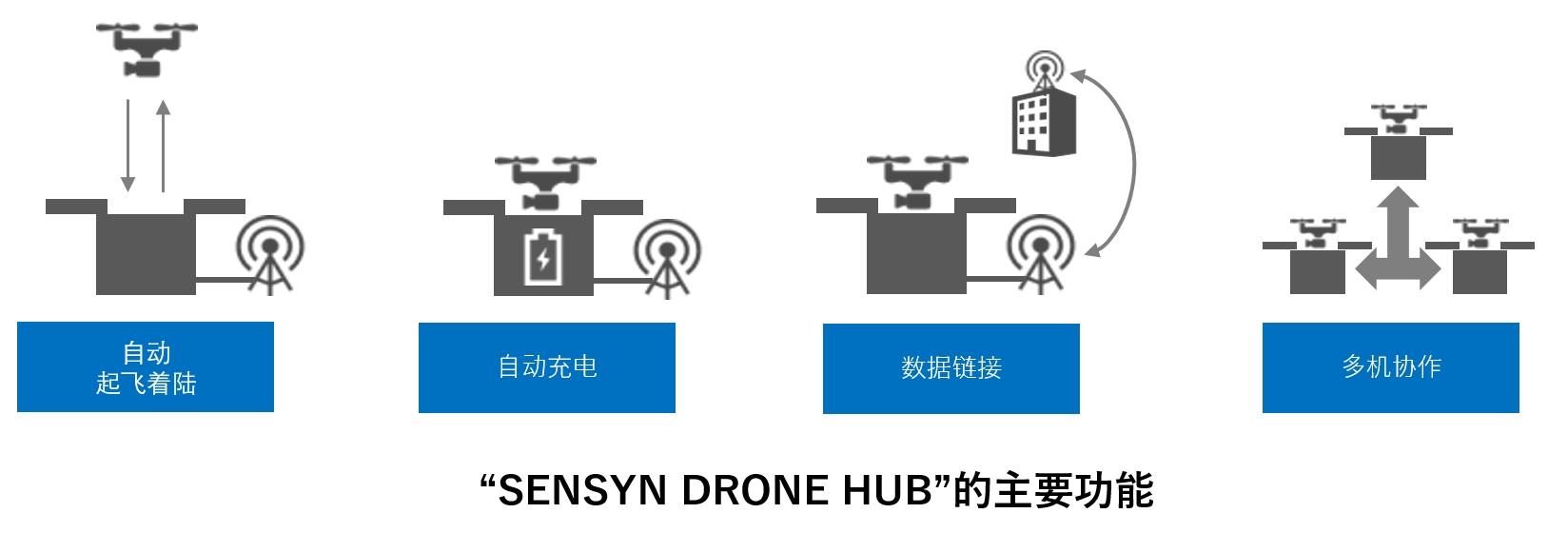 dronehub_cn