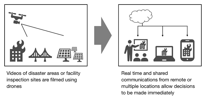 Real Time Visual Communication Service 2