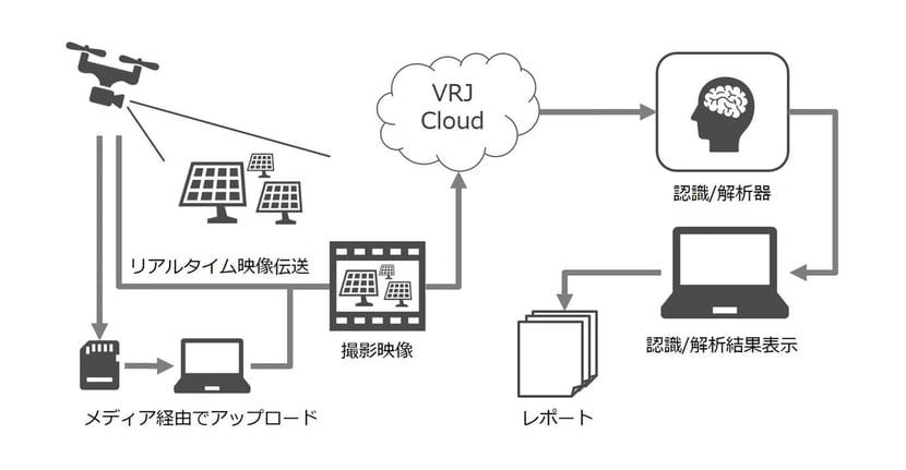 ブイキューブロボティクスとデータセクションが業務提携 〜ドローン×AIによる警備・設備点検業務の完全自動化を目指す〜