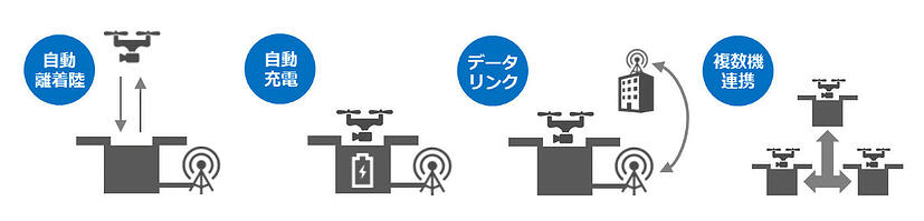 全自動運用ドローンシステムの世界初商用サービス提供を開始 「DRONEBOX」試験飛行を仙台市内で10月実施予定_02