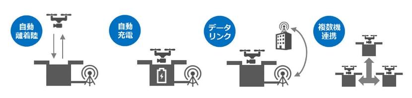 全自動ドローン運用サービス(DRONEBOX)2