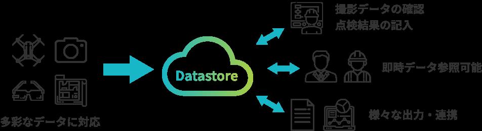 Datastoreイメージ図