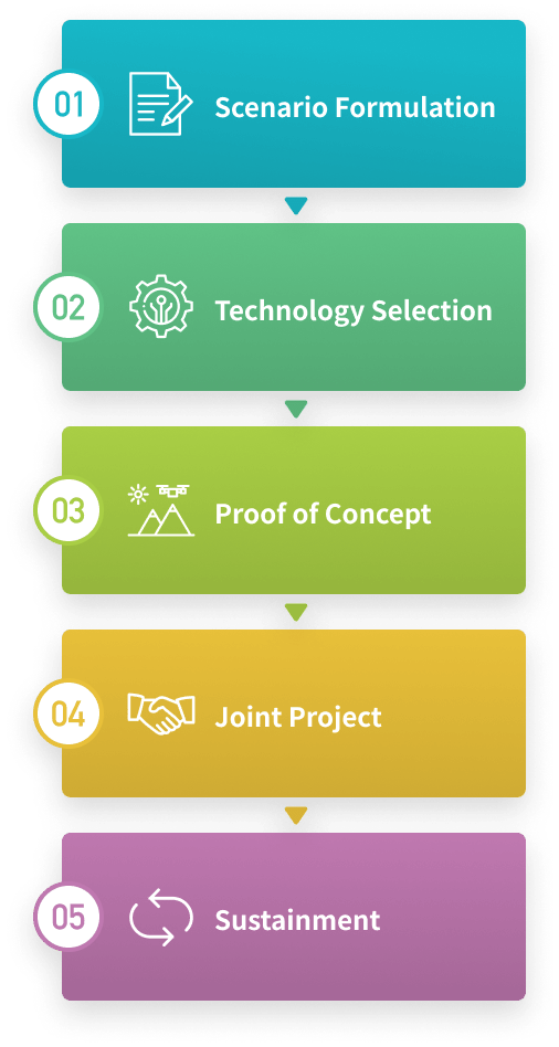コンサルティングのプロセス「01.シナリオ策定>02.技術選定>03.実証実験>04.共同プロジェクト>05.定着化」