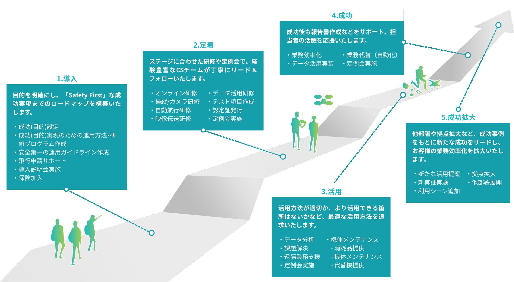カスタマーサクセスのステップ:1.導入,2.定着,3.活用,4.成功,5.成功拡大