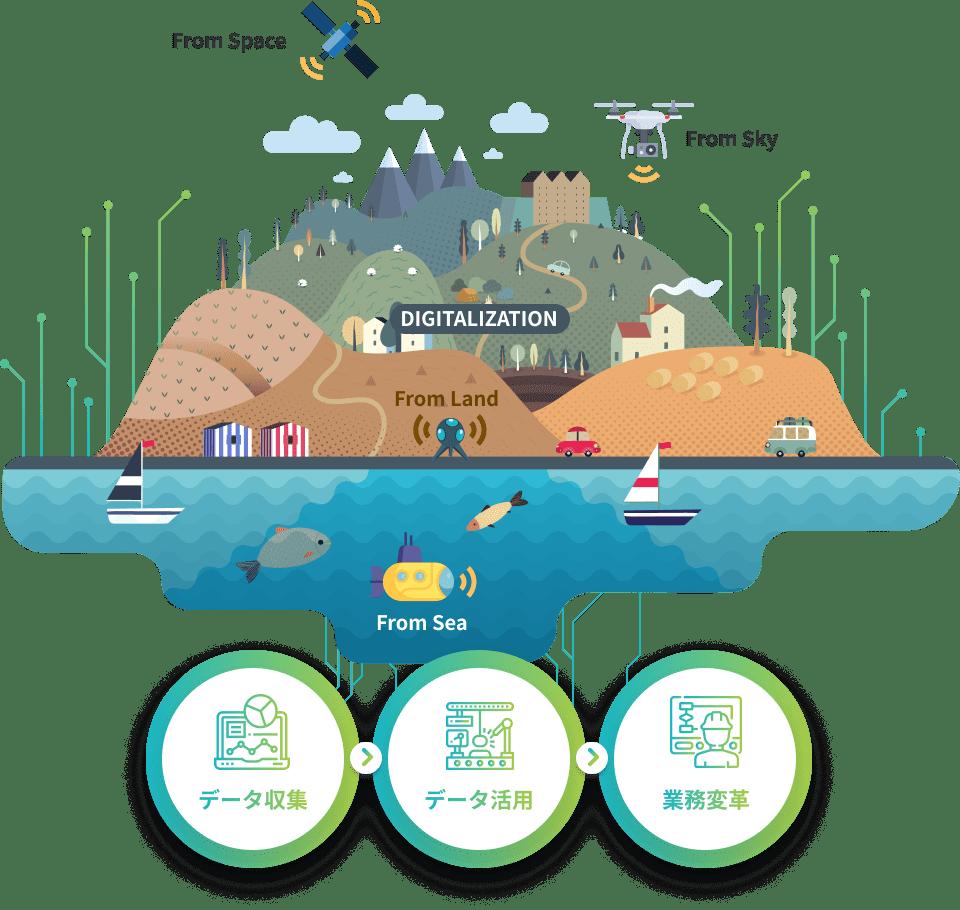 データ収集>データ活用>業務変革による陸海空のデジタル化